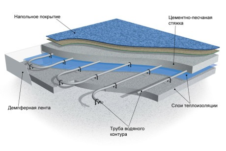 Конструкція теплої водяної підлоги