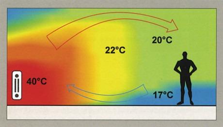 Тепла підлога обмін теплом